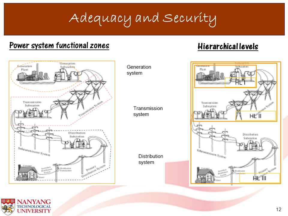 Adequacy and Security Power system functional zones