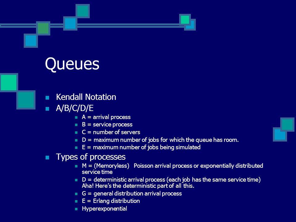 Queues Kendall Notation A/B/C/D/E Types of processes