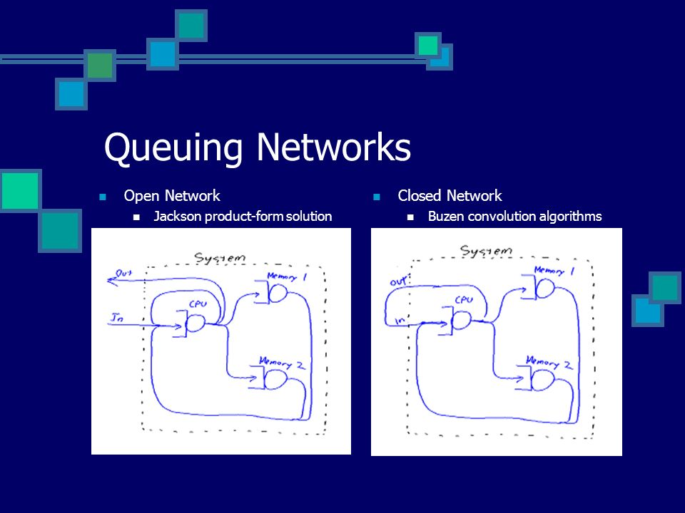 Queuing Networks Open Network Closed Network