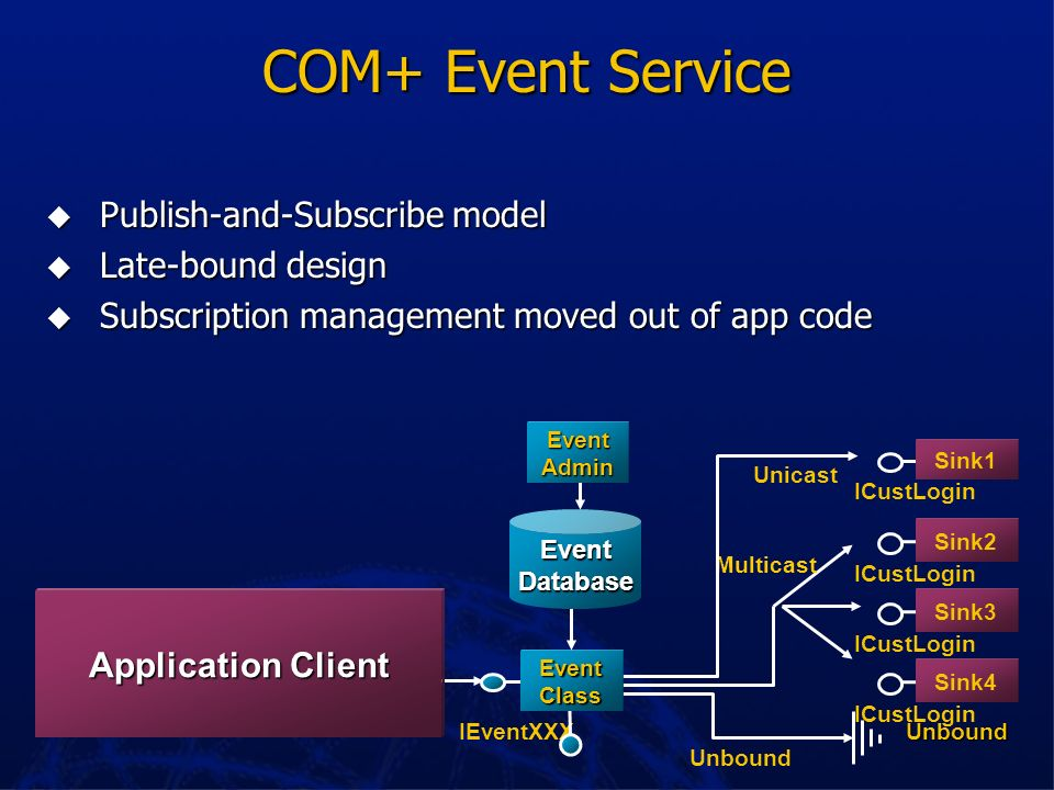 COM+ Event Service Publish-and-Subscribe model Late-bound design