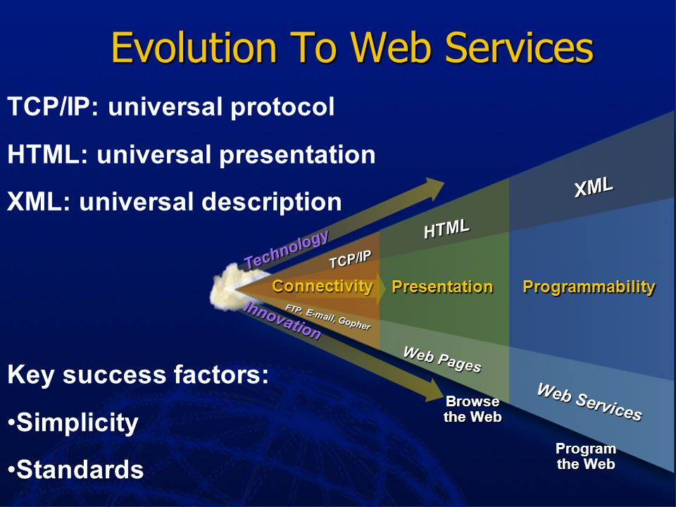 Evolution To Web Services