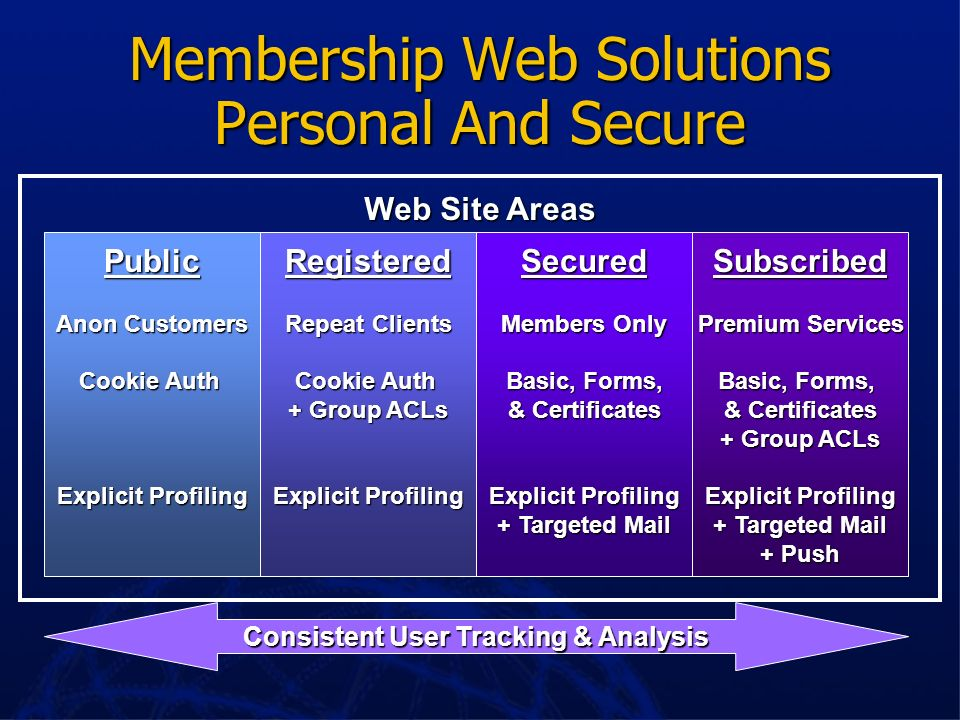 Membership Web Solutions Personal And Secure