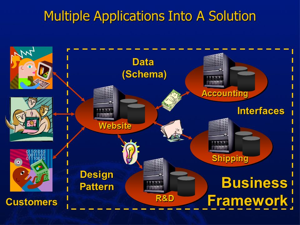Multiple Applications Into A Solution