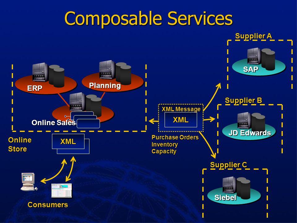 Composable Services Supplier A SAP Planning ERP Supplier B XML