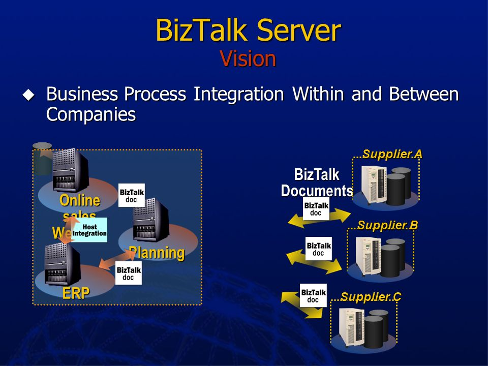 BizTalk Server VisionBusiness Process Integration Within and Between Companies. Planning. ERP. Online sales Web site.