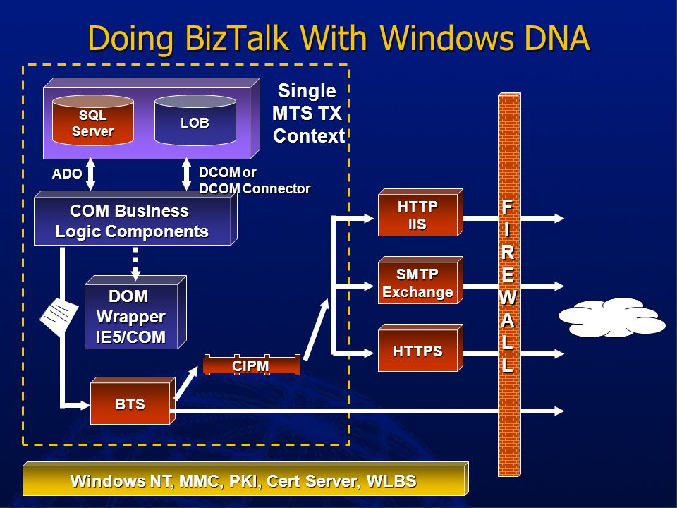 Doing BizTalk With Windows DNA