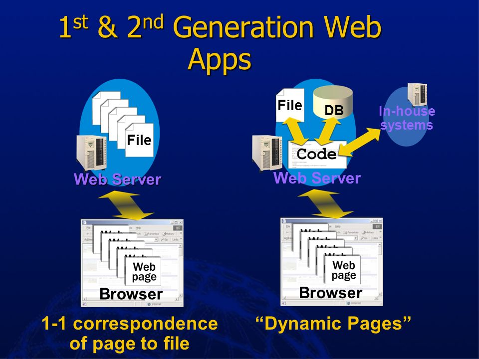 1st & 2nd Generation Web Apps