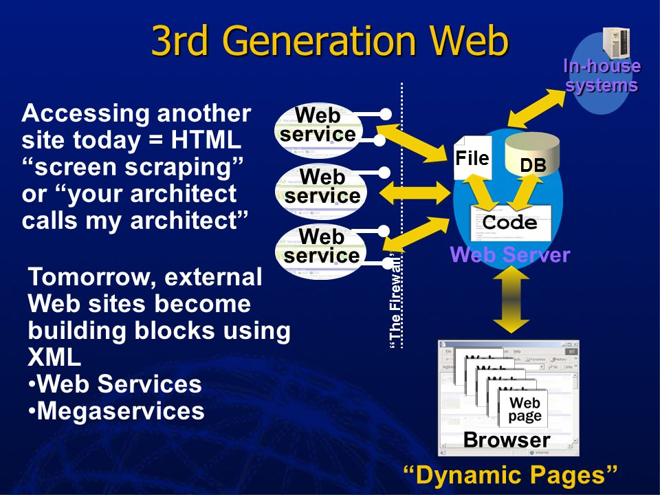 3rd Generation Web In-house. systems. The Firewall Web site.