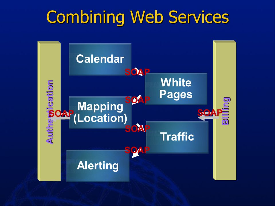 Combining Web Services