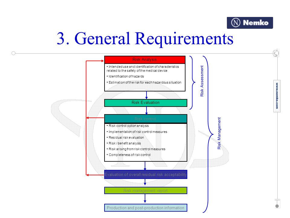 3. General Requirements Risk Analysis Risk Assessment Risk Evaluation