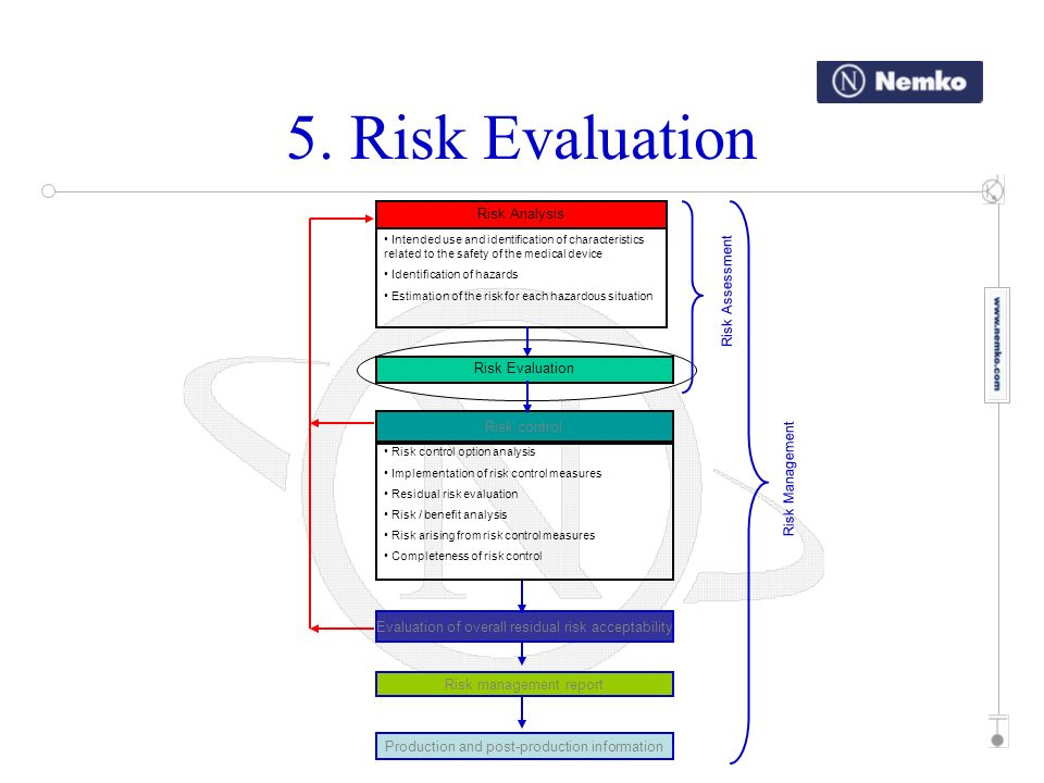 5. Risk Evaluation Risk Analysis Risk Assessment Risk Evaluation