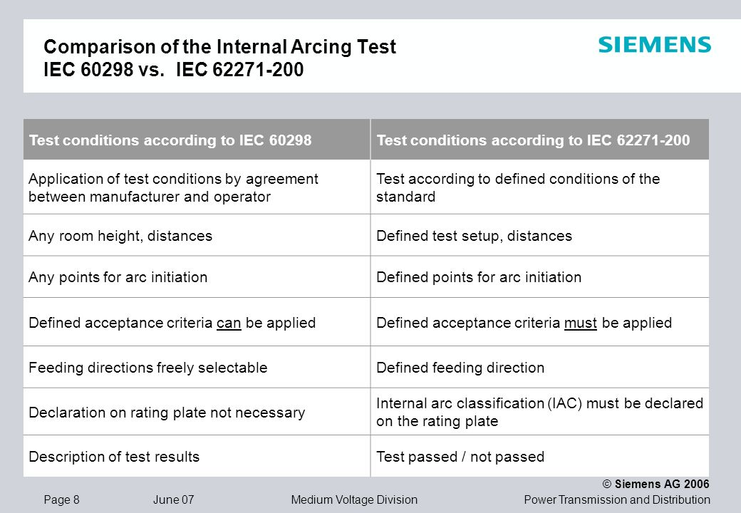 Comparison of the Internal Arcing Test IEC vs. IEC