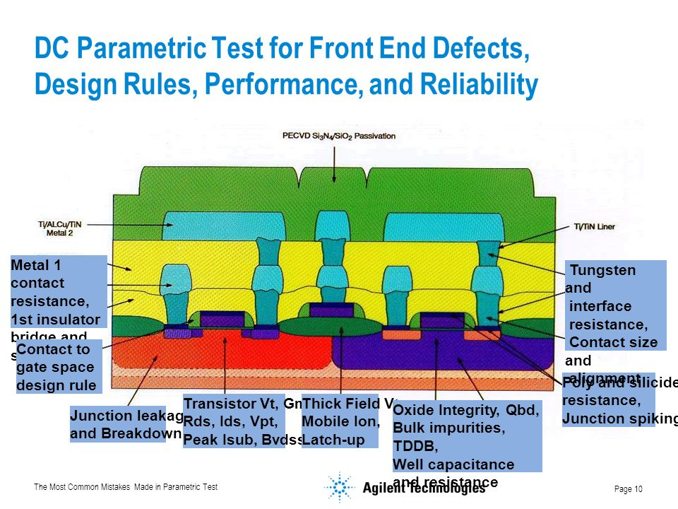 DC Parametric Test for Front End Defects, Design Rules, Performance, and Reliability