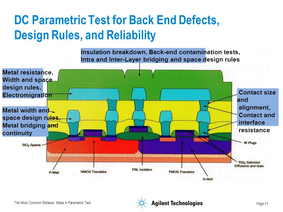 DC Parametric Test for Back End Defects, Design Rules, and Reliability