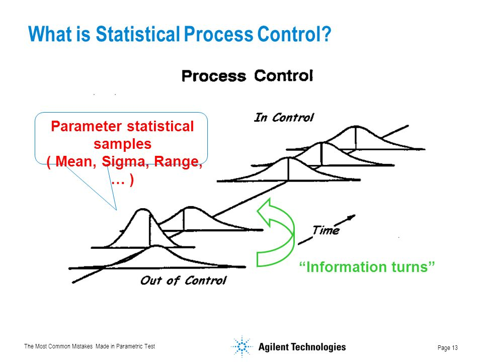 What is Statistical Process Control