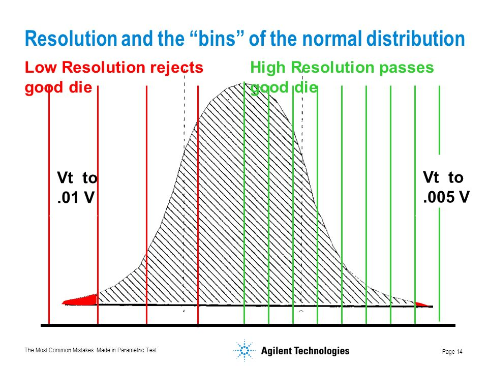 Resolution and the bins of the normal distribution