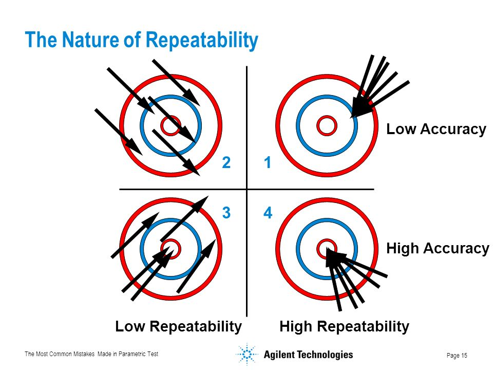 The Nature of Repeatability