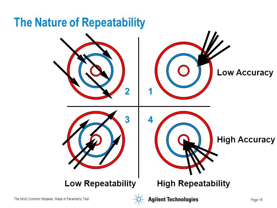 The Nature of Repeatability