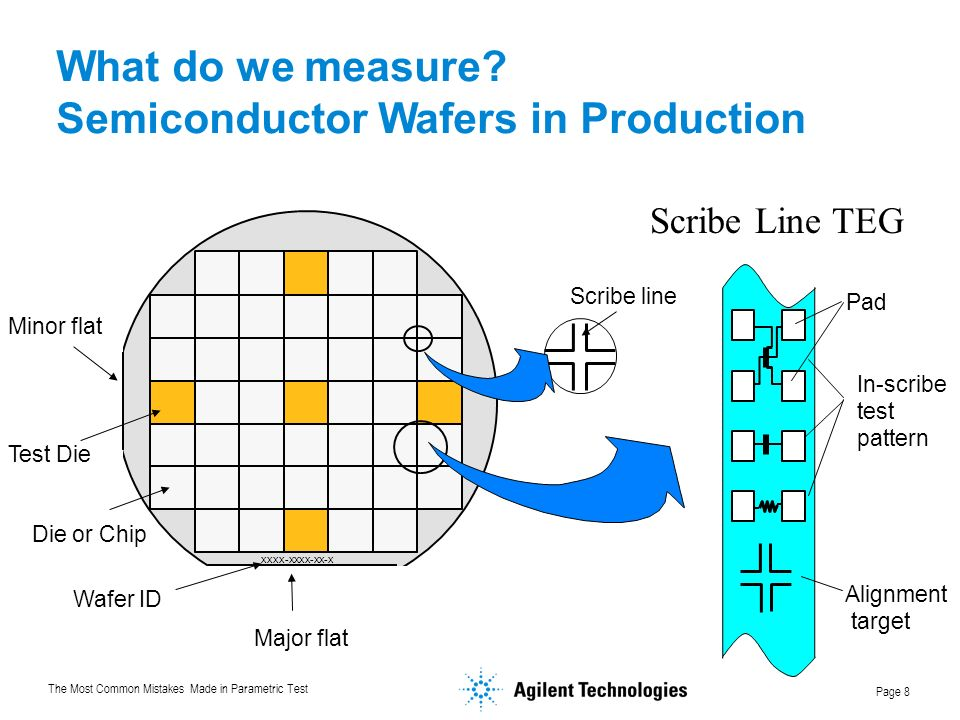 Semiconductor Wafers in Production