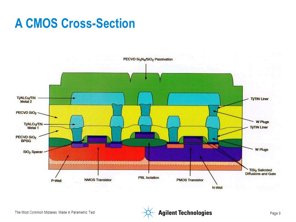 A CMOS Cross-Section