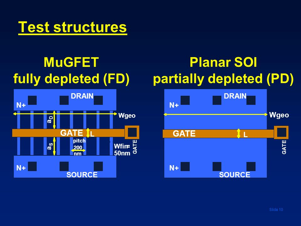 MuGFET fully depleted (FD) Planar SOI partially depleted (PD)