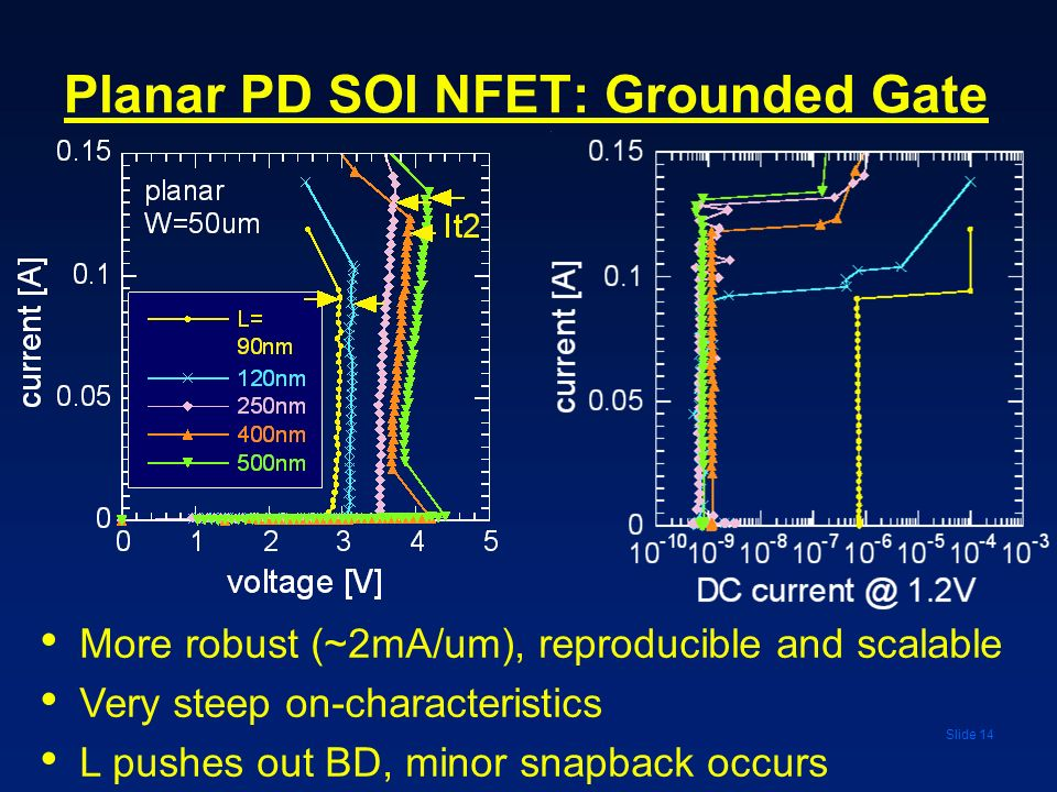 Planar PD SOI NFET: Grounded Gate