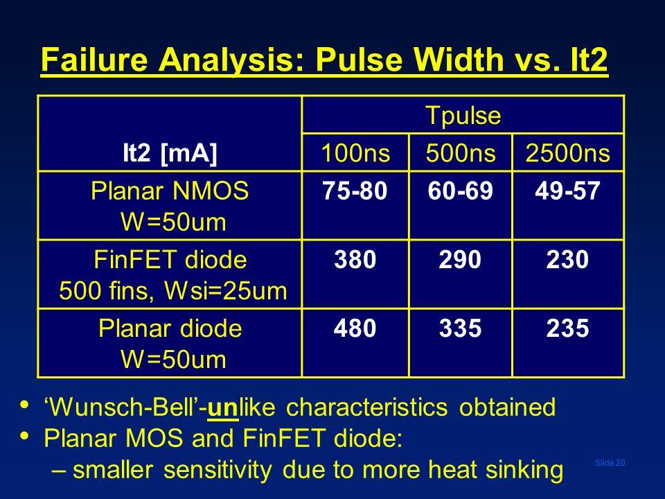 Failure Analysis: Pulse Width vs. It2