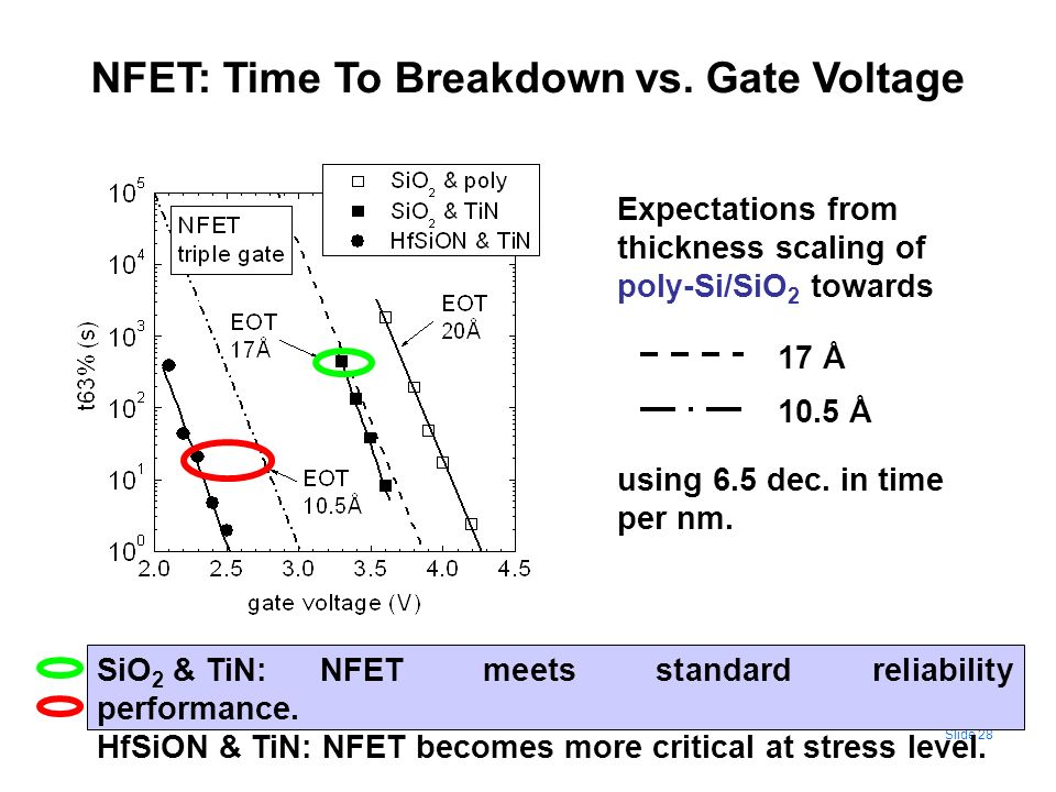 NFET: Time To Breakdown vs. Gate Voltage