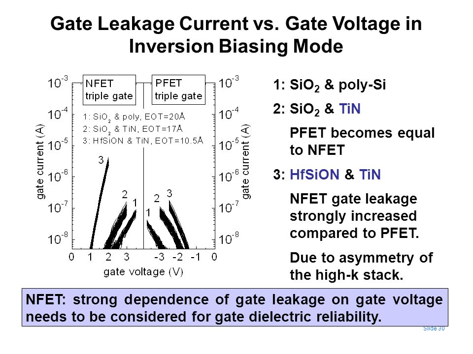 Gate Leakage Current vs. Gate Voltage in Inversion Biasing Mode