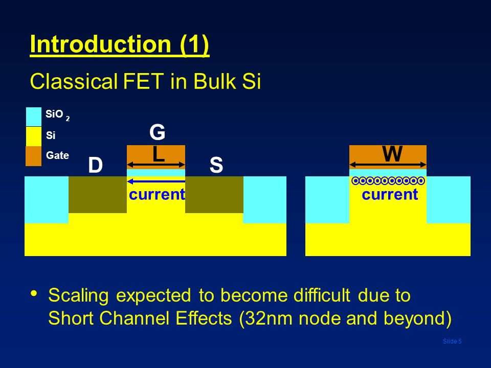 Introduction (1) Classical FET in Bulk Si G L W D S