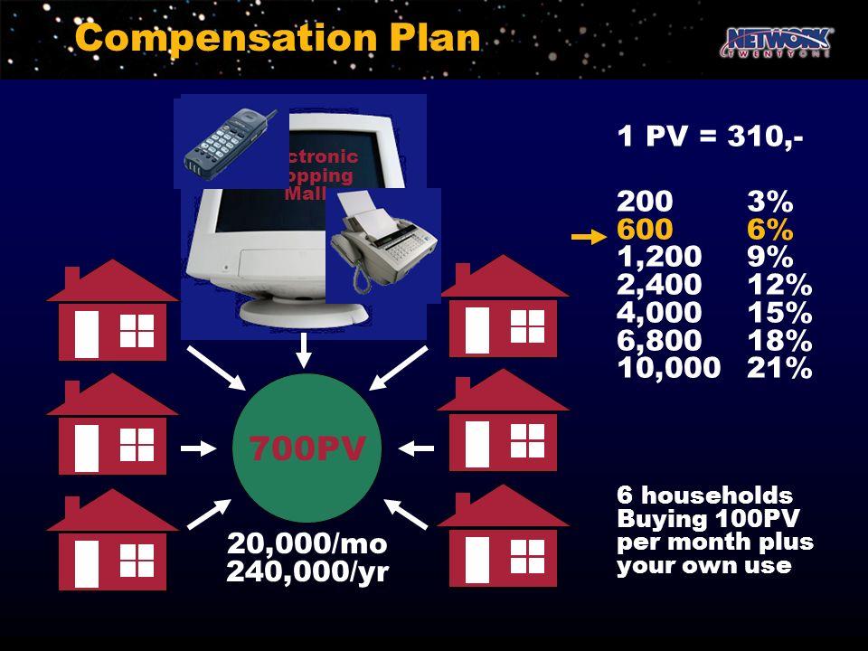 Compensation Plan 700PV 1 PV = 310,- 200 3% 600 6% 1,200 9% 2,400 12%