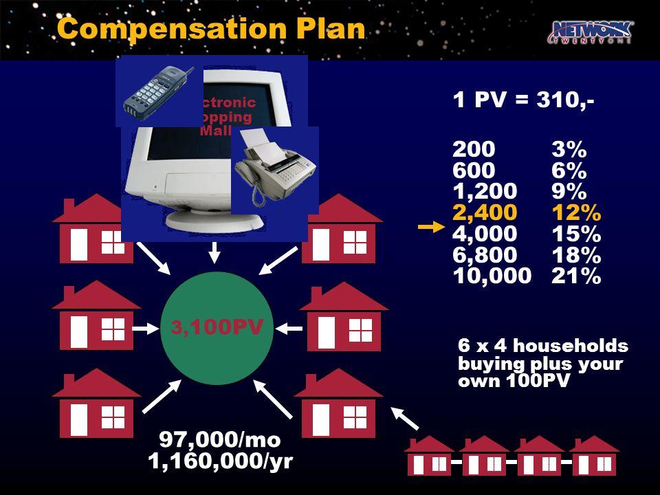 Compensation Plan 1 PV = 310,- 200 3% 600 6% 1,200 9% 2,400 12%