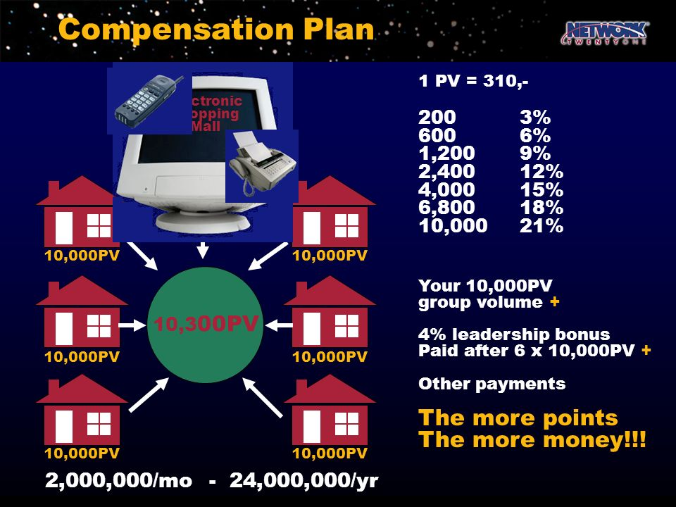 Compensation Plan The more points The more money!!!