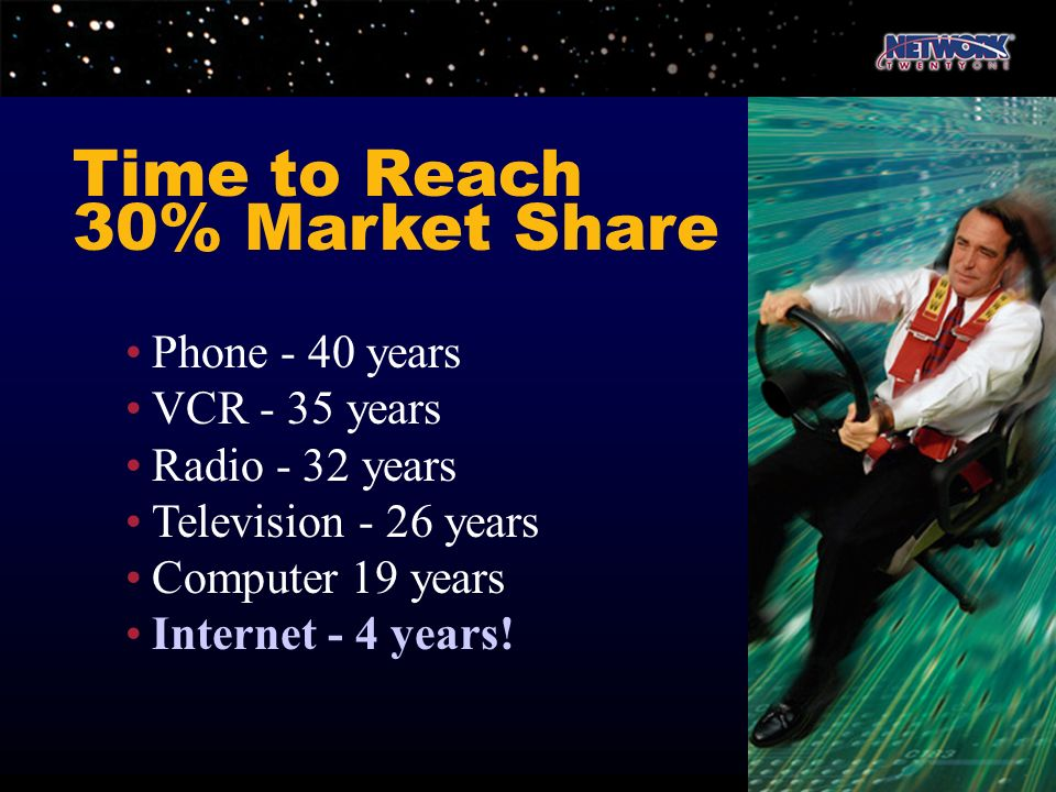 Time to Reach 30% Market Share • Phone - 40 years • VCR - 35 years