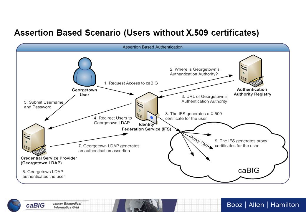 Assertion Based Scenario (Users without X.509 certificates)