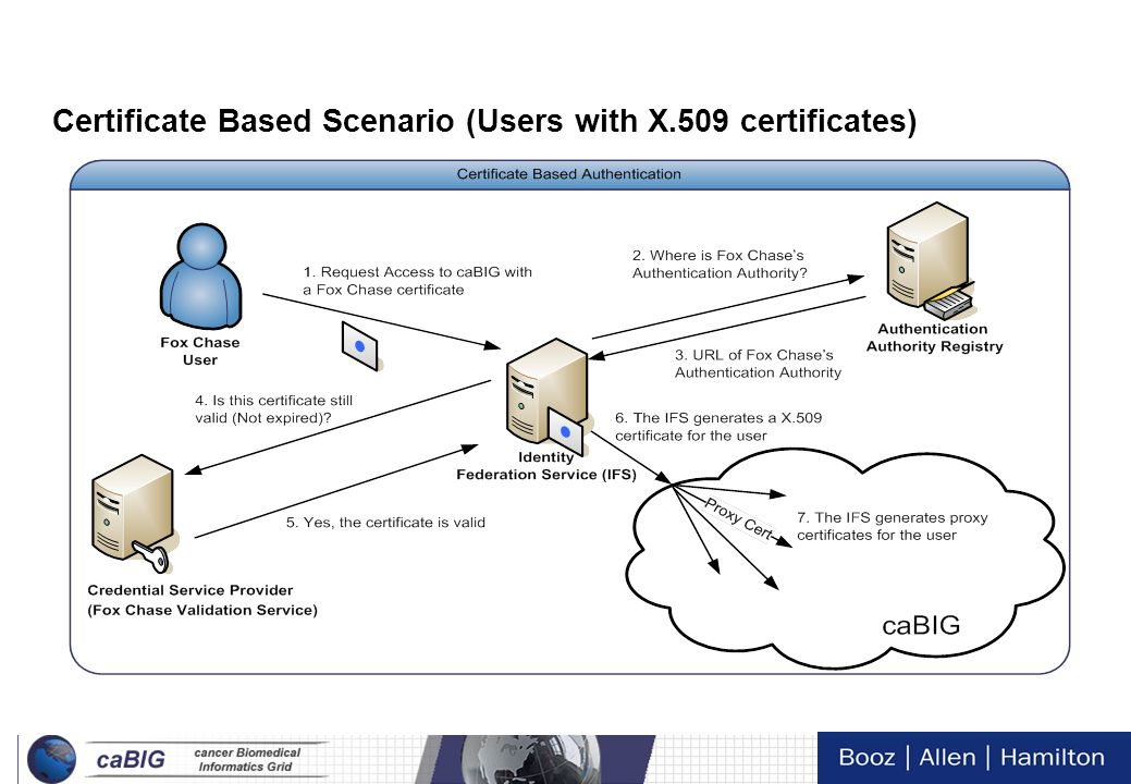 Certificate Based Scenario (Users with X.509 certificates)