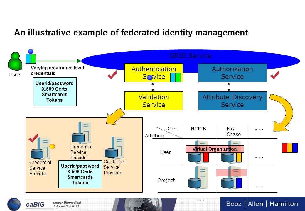 An illustrative example of federated identity management