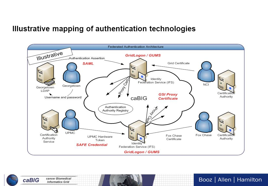 Illustrative mapping of authentication technologies