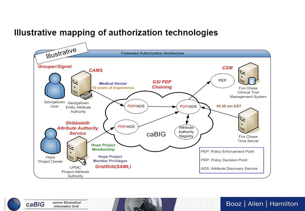 Illustrative mapping of authorization technologies