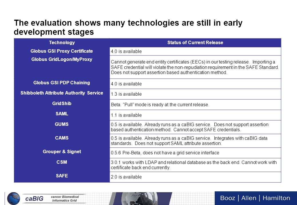 The evaluation shows many technologies are still in early development stages
