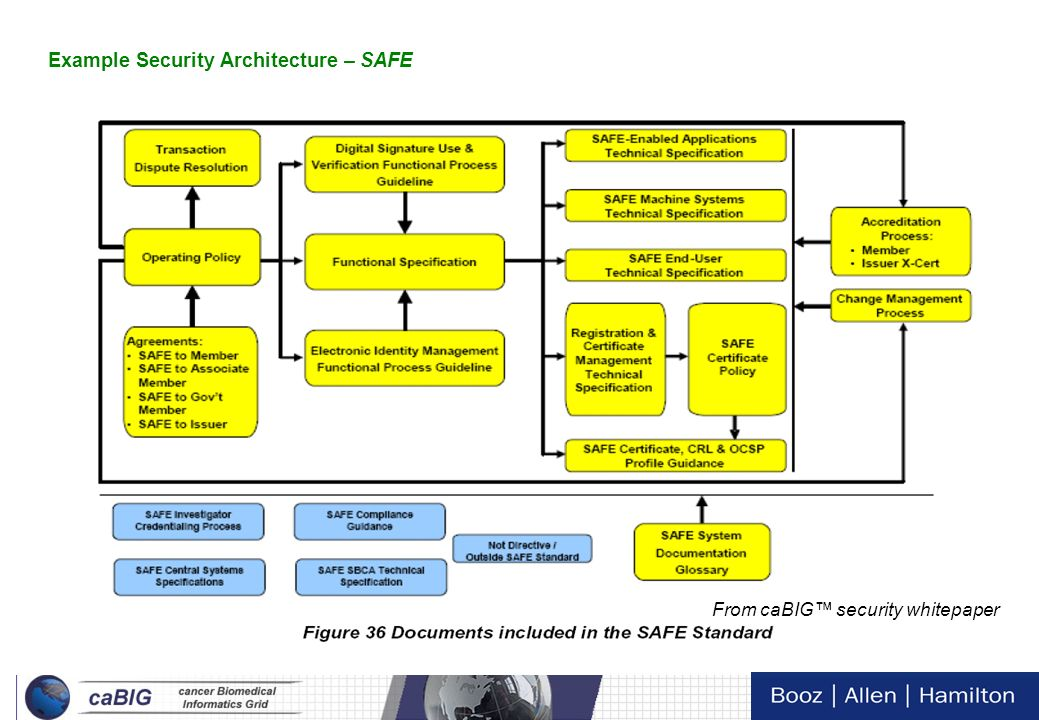 Example Security Architecture – SAFE