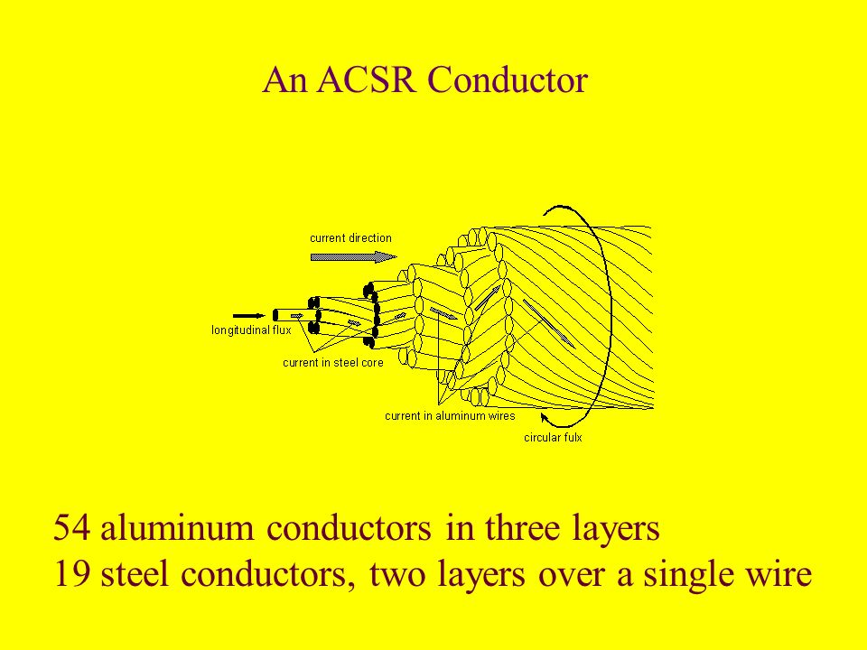 An ACSR Conductor 54 aluminum conductors in three layers.