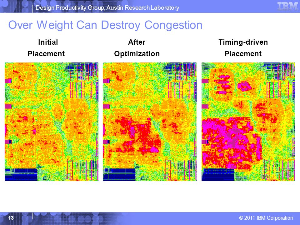 Over Weight Can Destroy Congestion