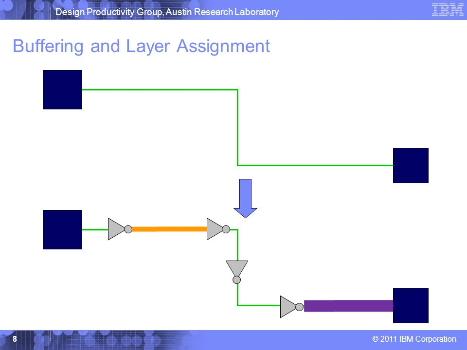 Buffering and Layer Assignment