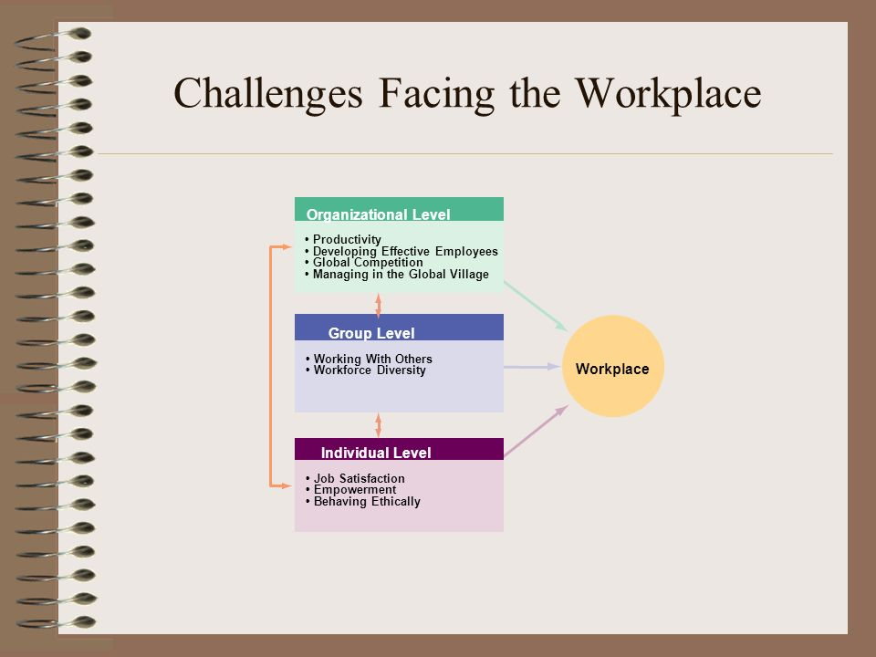 challenges which organisations and managers face To understand the biggest challenges leaders and organizations will face in  of  the administrative duties that account for more than half of managers' time.