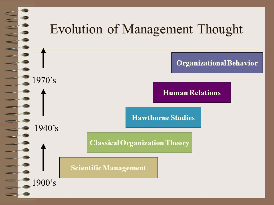 human organizational behavior Organizational behavior is one of the most complex and perhaps the least understood subject areas of modern management it concerns with the behavior of people in the organization hrm is the study of successful management of people in the organization.