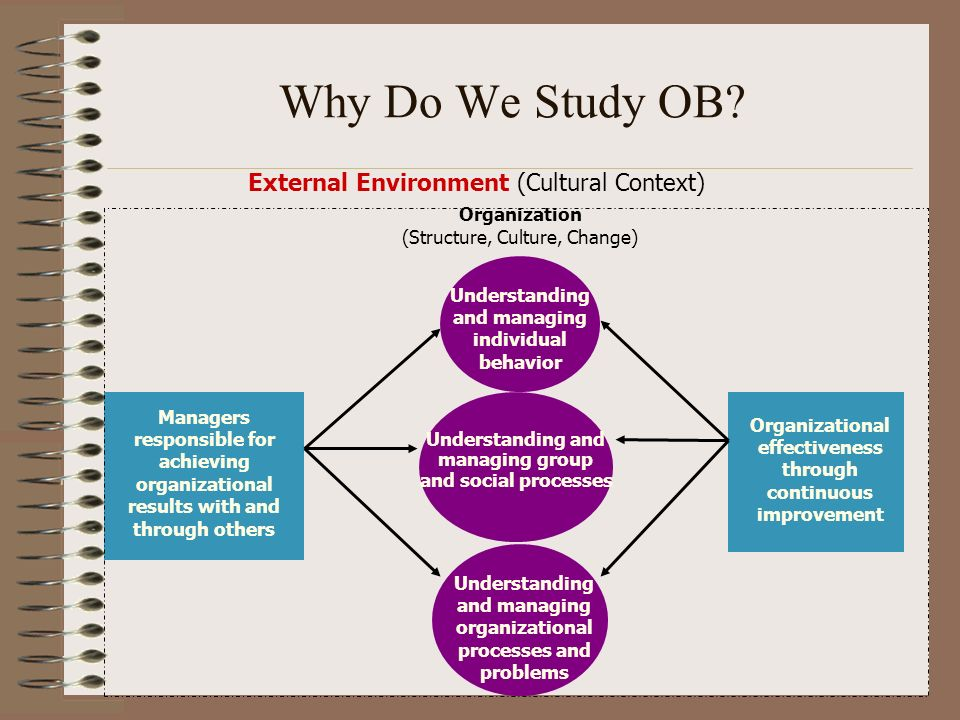 Why do we need to study organizational behavior? - Quora