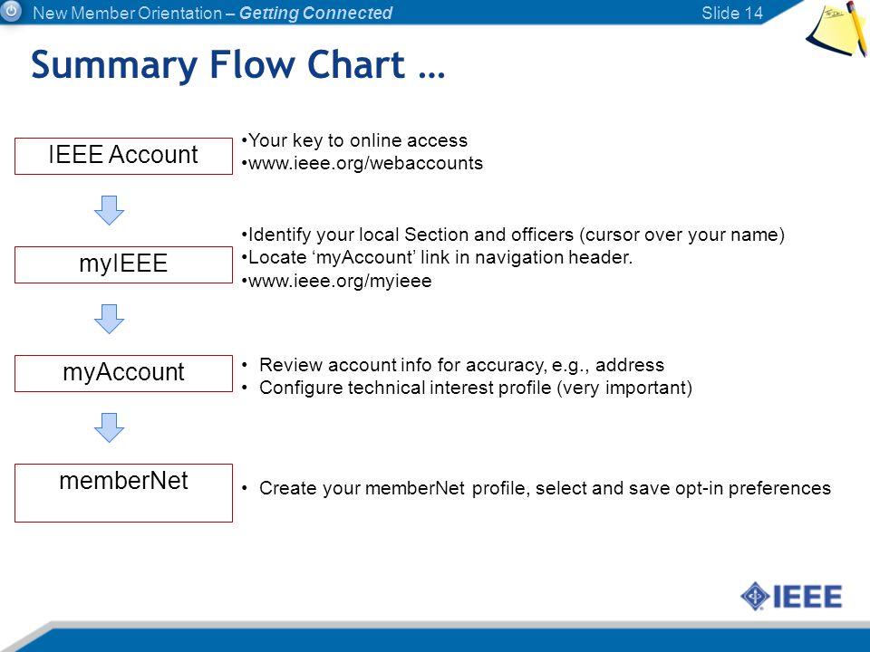 Summary Flow Chart … IEEE Account myIEEE myAccount memberNet