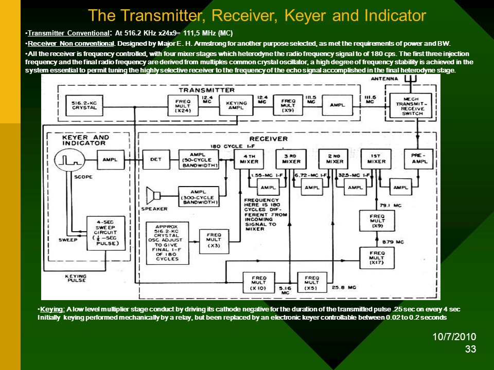 The Transmitter, Receiver, Keyer and Indicator