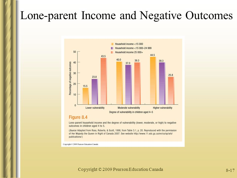 lone parenting social Lone parents, employment and wellbeing –what does  gender differences in parent–child communication social indicators  lone parent cohort and their .